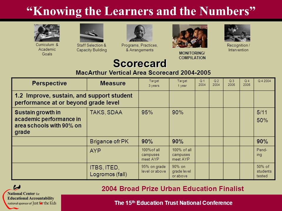The 15 th Education Trust National Conference Programs, Practices, & Arrangements Staff Selection & Capacity Building Curriculum & Academic Goals MONITORING/ COMPILATION Recognition / Intervention 2004 Broad Prize Urban Education Finalist Knowing the Learners and the NumbersScorecard MacArthur Vertical Area Scorecard PerspectiveMeasure Target 3 years Target 1 year Q Q Q Q Q Improve, sustain, and support student performance at or beyond grade level Sustain growth in academic performance in area schools with 90% on grade TAKS, SDAA95%90%5/11 50% Brigance ofr PK90% AYP 100%of all campuses meet AYP Pend- ing ITBS, ITED, Logromos (fall) 95% on grade level or above 90% on grade level or above 50% of students tested