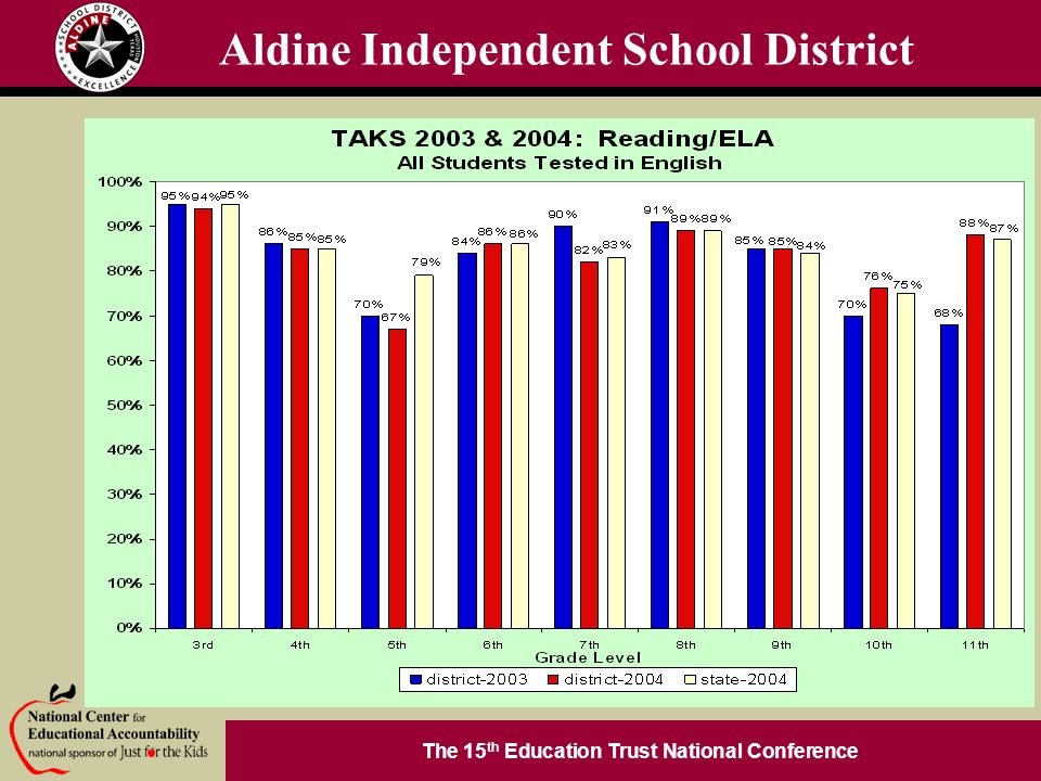 The 15 th Education Trust National Conference 2004 Broad Prize Urban Education Finalist Aldine Independent School District