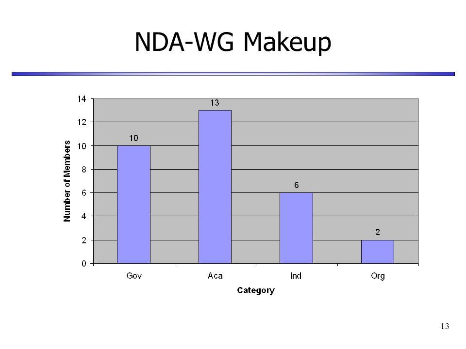 13 NDA-WG Makeup
