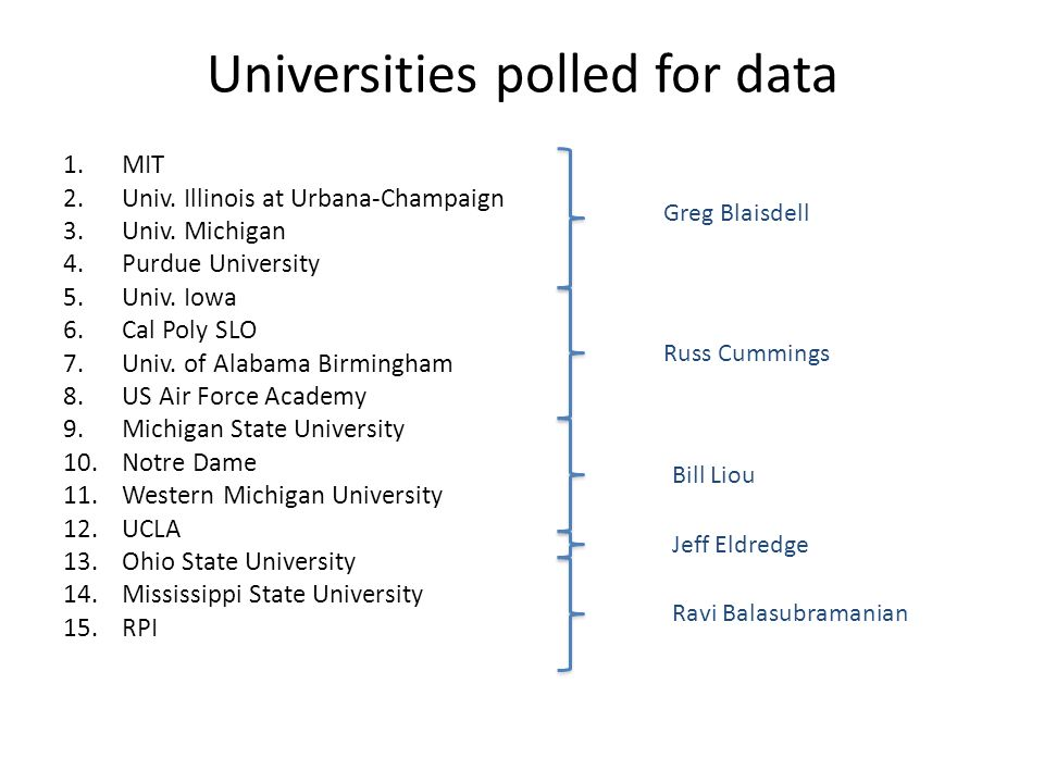 Universities polled for data 1.MIT 2.Univ.Illinois at Urbana-Champaign 3.Univ.