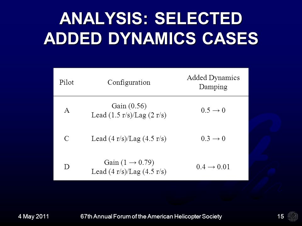 ANALYSIS: SELECTED ADDED DYNAMICS CASES PilotConfiguration Added Dynamics Damping A Gain (0.56) Lead (1.5 r/s)/Lag (2 r/s) 0.5 0 CLead (4 r/s)/Lag (4.5 r/s)0.3 0 D Gain (1 0.79) Lead (4 r/s)/Lag (4.5 r/s) 0.4 0.01 4 May 201167th Annual Forum of the American Helicopter Society15