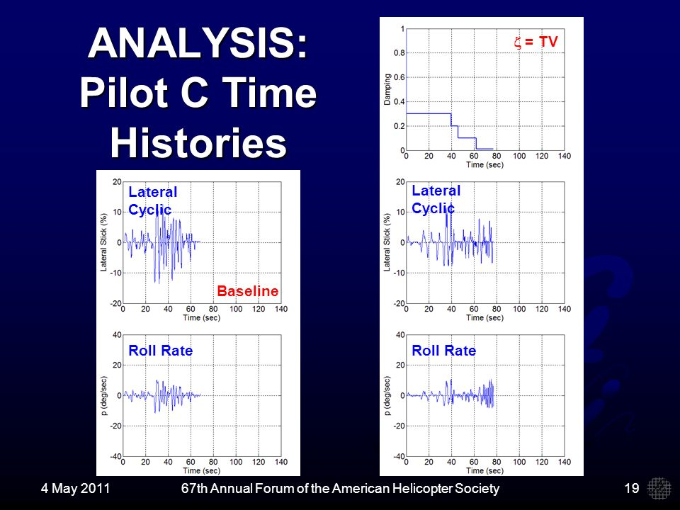 ANALYSIS: Pilot C Time Histories 4 May 201167th Annual Forum of the American Helicopter Society19 Lateral Cyclic Roll Rate Lateral Cyclic = TV Baseline