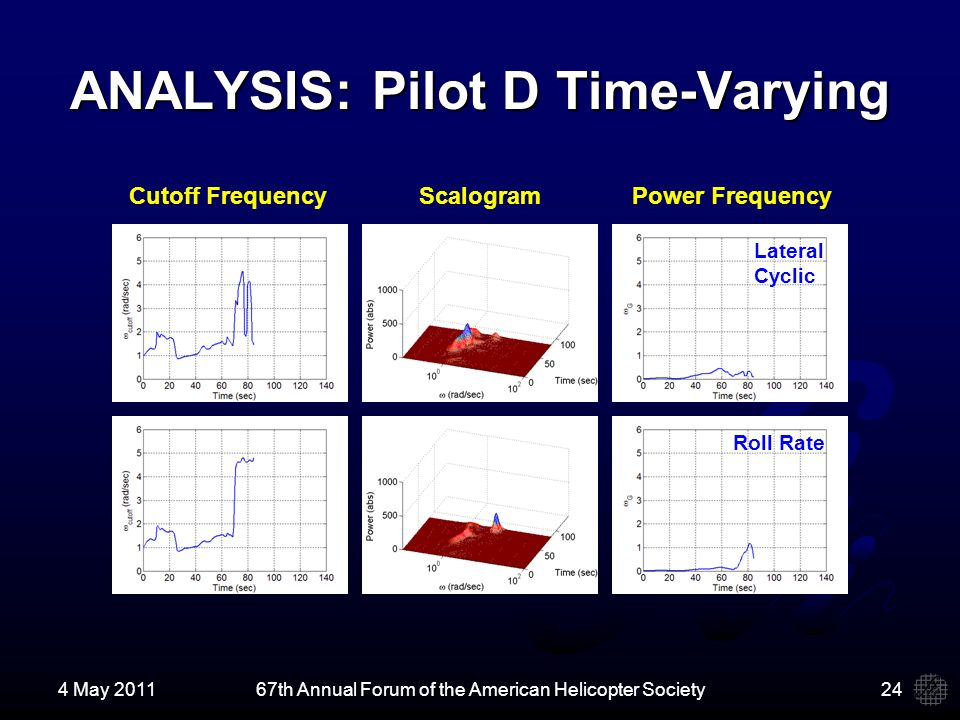 ANALYSIS: Pilot D Time-Varying 4 May 201167th Annual Forum of the American Helicopter Society24 Lateral Cyclic Roll Rate Cutoff FrequencyScalogramPower Frequency