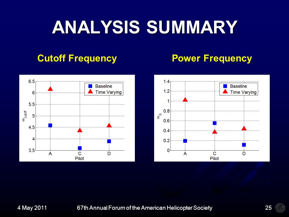 ANALYSIS SUMMARY 4 May 201167th Annual Forum of the American Helicopter Society25 Cutoff FrequencyPower Frequency