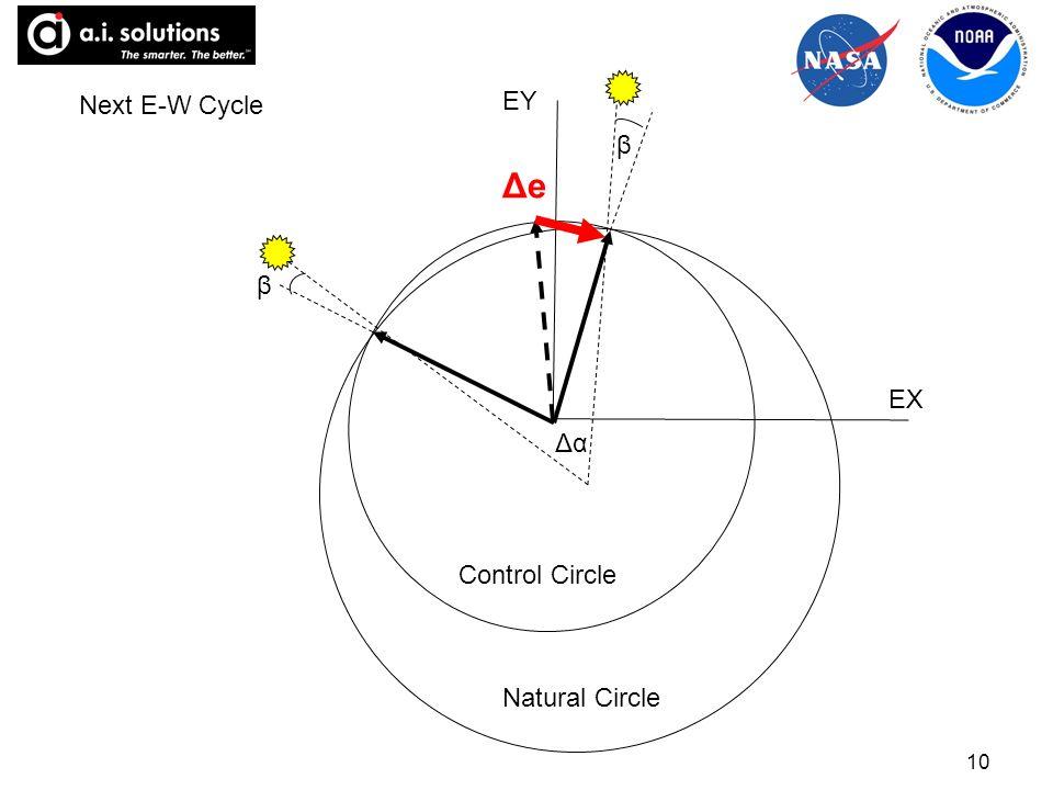 10 ΔeΔe Control Circle Natural Circle Δα β β EY EX Next E-W Cycle