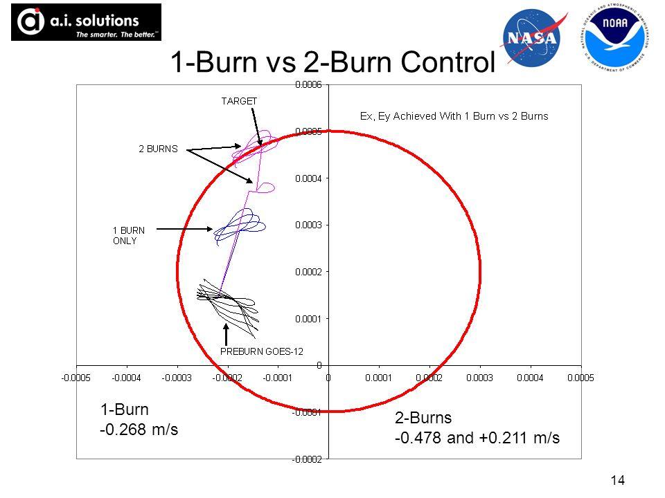 14 1-Burn vs 2-Burn Control 1-Burn -0.268 m/s 2-Burns -0.478 and +0.211 m/s