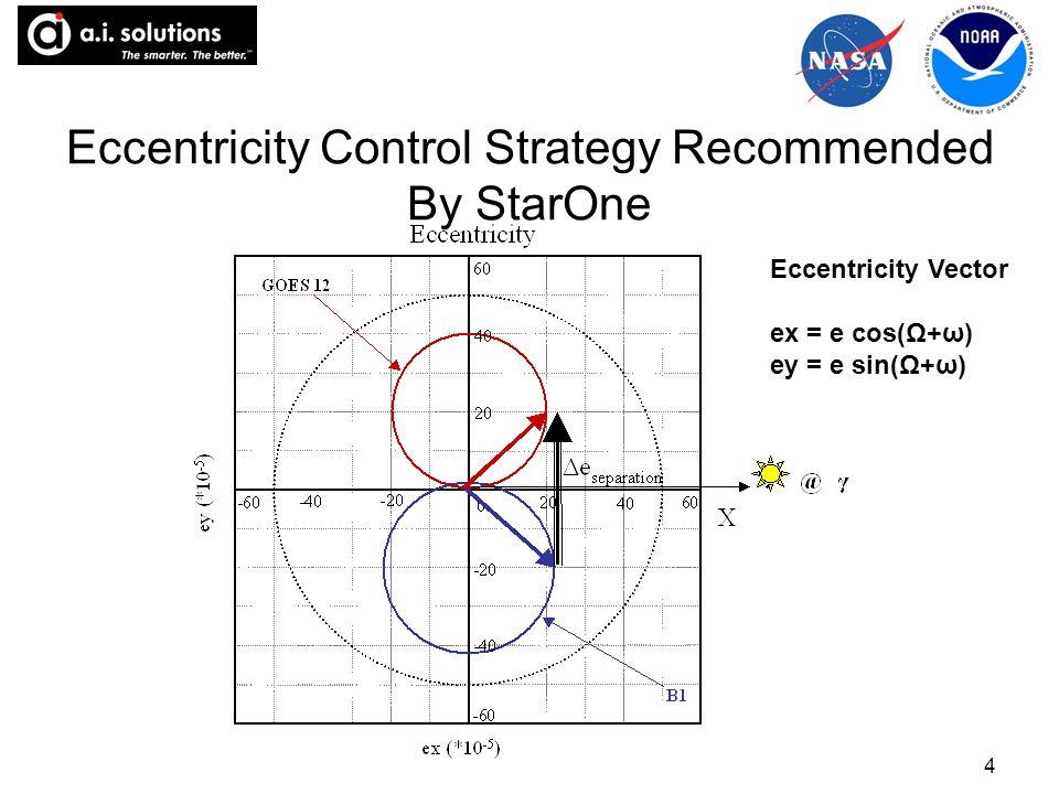 4 Eccentricity Control Strategy Recommended By StarOne Eccentricity Vector ex = e cos(Ω+ω) ey = e sin(Ω+ω)