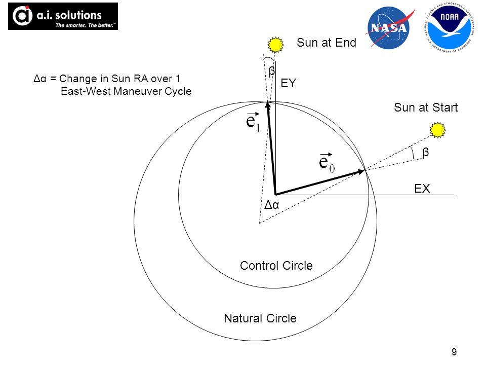 9 β β Control Circle Natural Circle Δα Δα = Change in Sun RA over 1 East-West Maneuver Cycle Sun at Start Sun at End EX EY