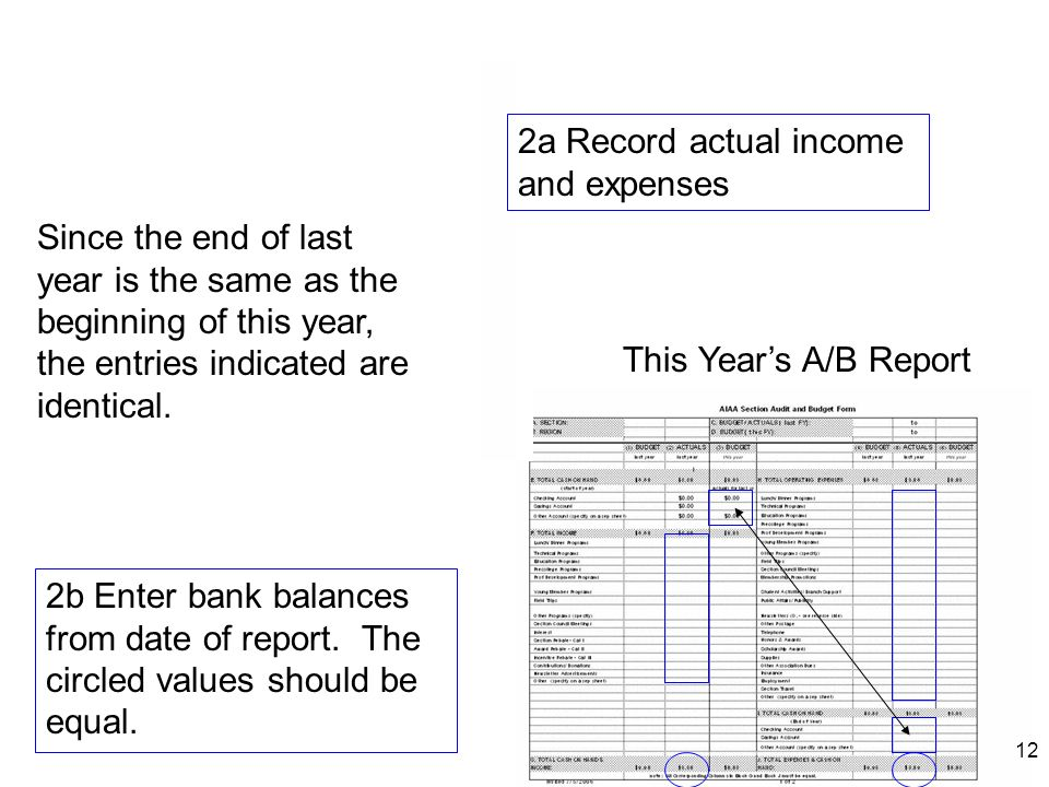12 Last Years A/B Report This Years A/B Report 2a Record actual income and expenses 2b Enter bank balances from date of report. The circled values sho