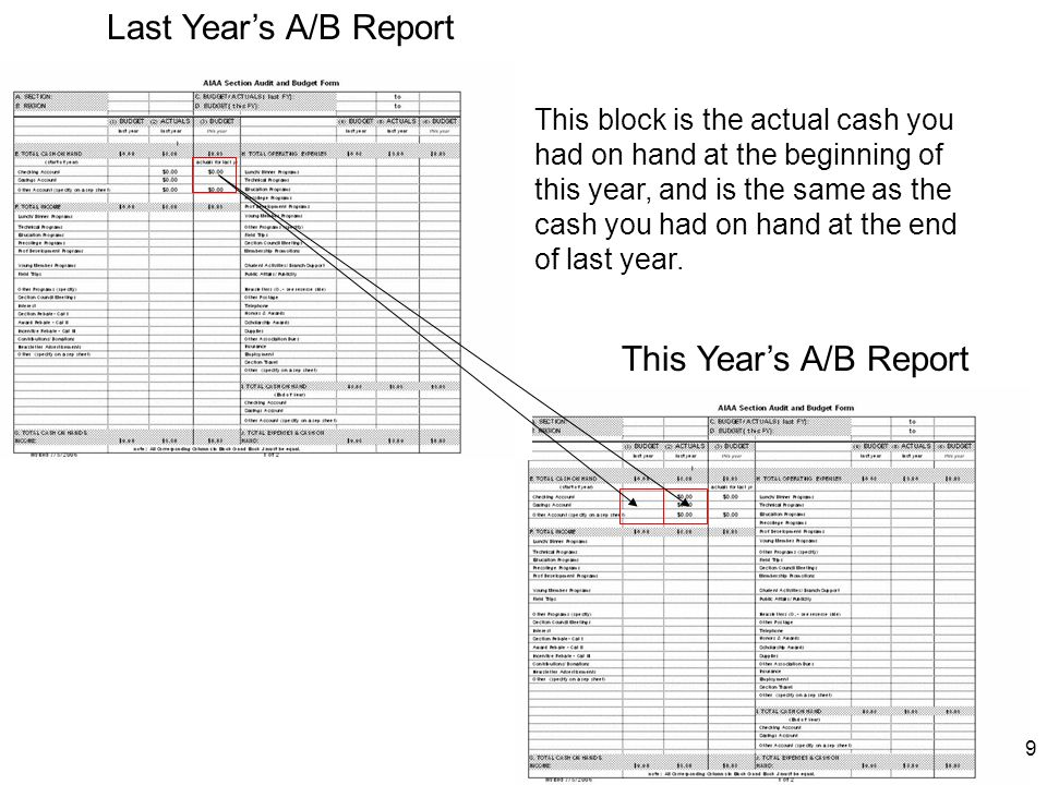9 Last Years A/B Report This Years A/B Report This block is the actual cash you had on hand at the beginning of this year, and is the same as the cash