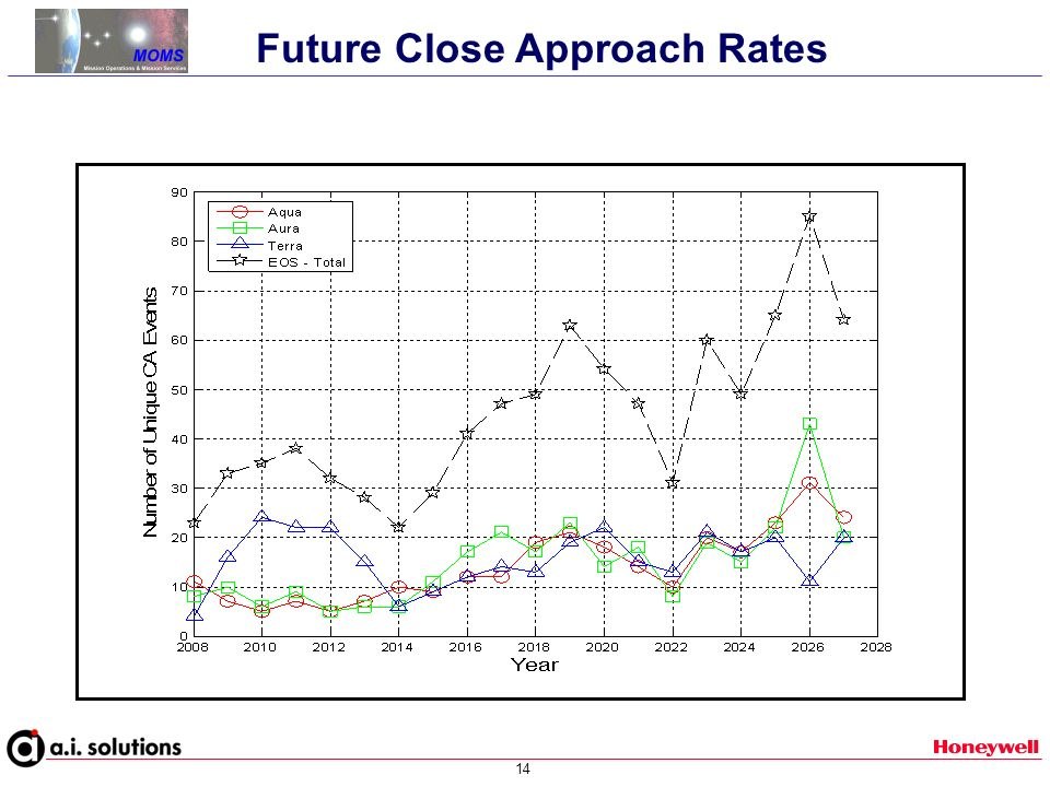 14 Future Close Approach Rates