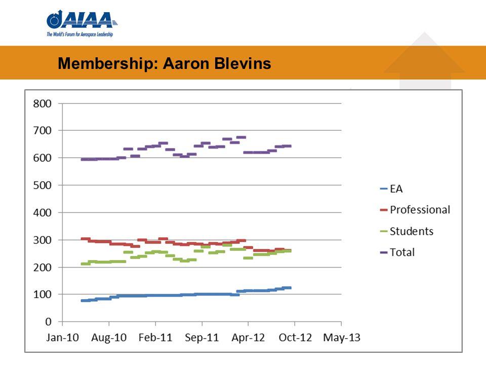 37 Membership: Aaron Blevins