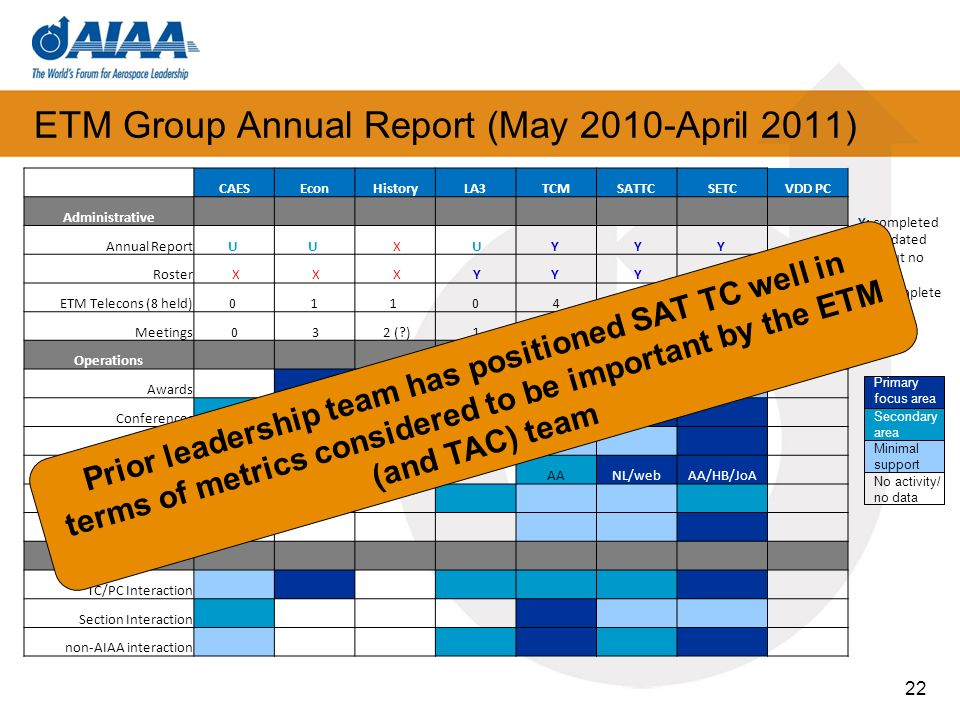 ETM Group Annual Report (May 2010-April 2011) 22 CAESEconHistoryLA3TCMSATTCSETCVDD PC Administrative Annual ReportU U X UY YY Roster X X X YY Y Y ETM Telecons (8 held)0 11 0467 Meetings0 3 2 (?) 1322 & t/cs Operations Awards Conferences Education PublicationsAA NL/webAA/HB/JoA Public Policy Standards Liaison Activities TC/PC Interaction Section Interaction non-AIAA interaction Y: completed U: updated info but no report X: incomplete Primary focus area Secondary area Minimal support No activity/ no data Prior leadership team has positioned SAT TC well in terms of metrics considered to be important by the ETM (and TAC) team