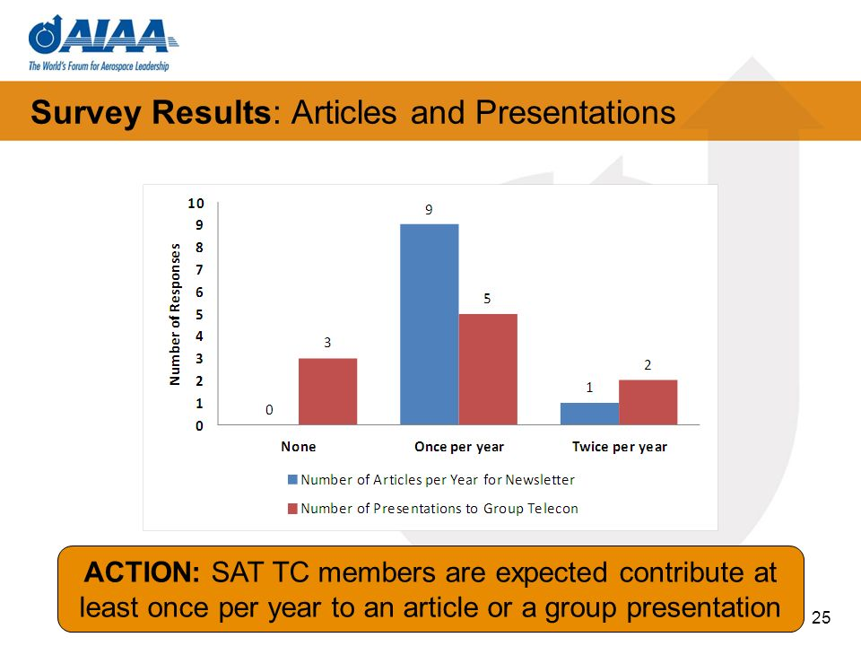 Survey Results: Articles and Presentations 25 ACTION: SAT TC members are expected contribute at least once per year to an article or a group presentat