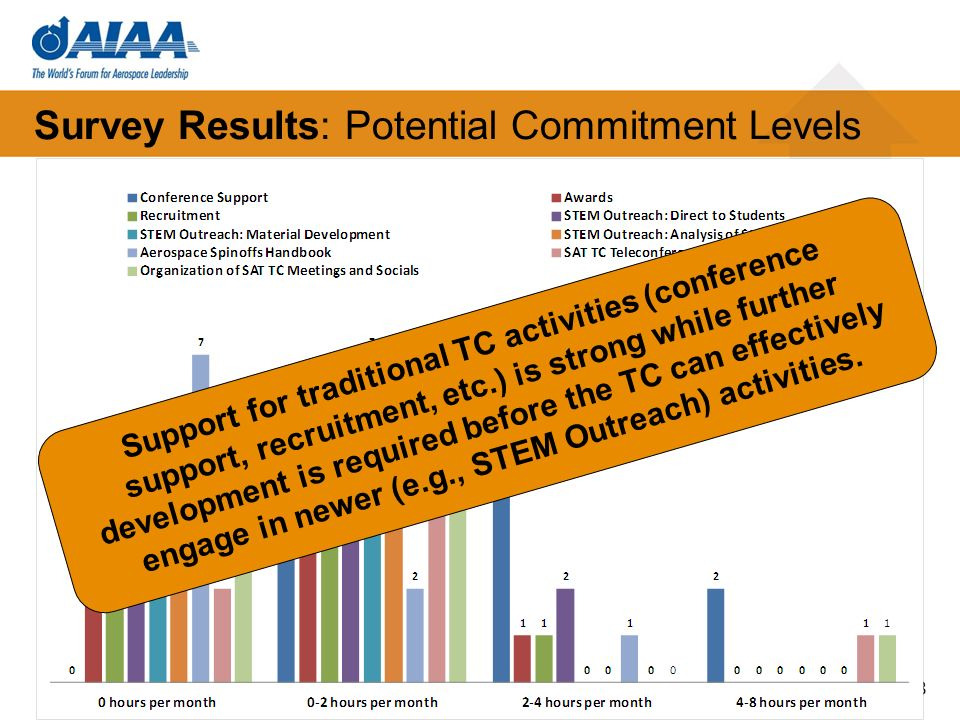 Survey Results: Potential Commitment Levels 28 Support for traditional TC activities (conference support, recruitment, etc.) is strong while further development is required before the TC can effectively engage in newer (e.g., STEM Outreach) activities.