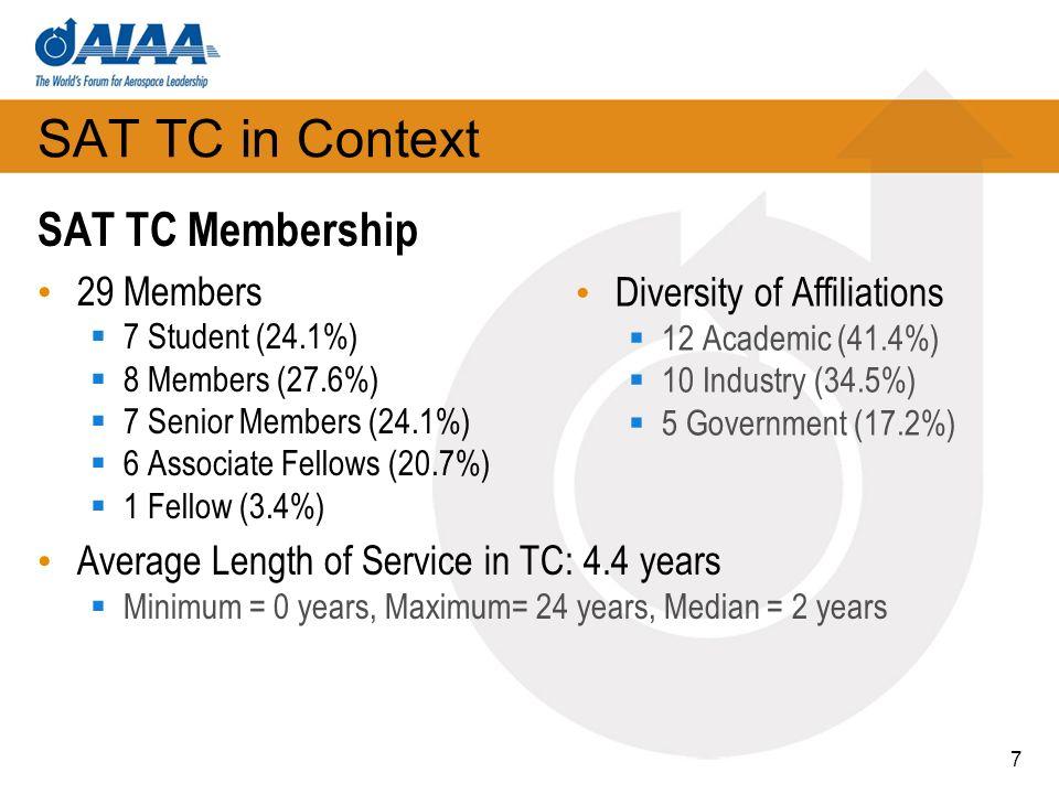 SAT TC in Context SAT TC Membership 29 Members 7 Student (24.1%) 8 Members (27.6%) 7 Senior Members (24.1%) 6 Associate Fellows (20.7%) 1 Fellow (3.4%