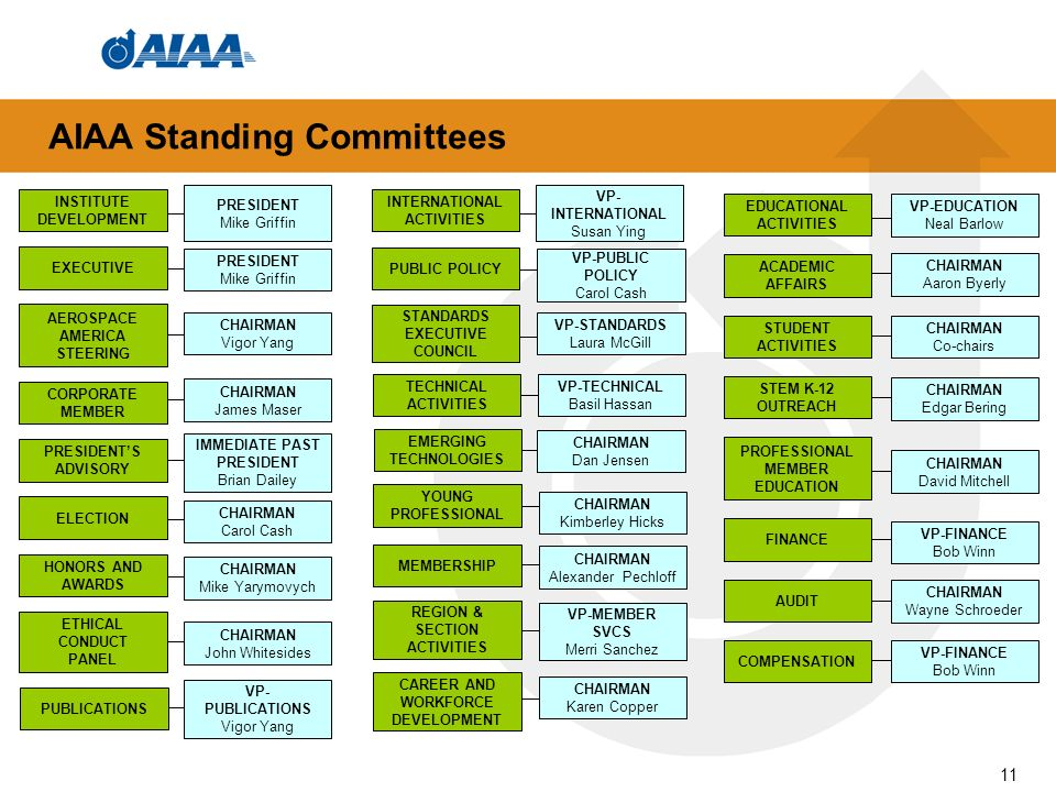 AIAA Standing Committees IMMEDIATE PAST PRESIDENT Brian Dailey CHAIRMAN Vigor Yang AEROSPACE AMERICA STEERING CHAIRMAN James Maser CORPORATE MEMBER CHAIRMAN Mike Yarymovych HONORS AND AWARDS PRESIDENT Mike Griffin INSTITUTE DEVELOPMENT PRESIDENT Mike Griffin EXECUTIVE PRESIDENTS ADVISORY CHAIRMAN Carol Cash ELECTION CHAIRMAN John Whitesides ETHICAL CONDUCT PANEL VP- PUBLICATIONS Vigor Yang PUBLICATIONS VP- INTERNATIONAL Susan Ying INTERNATIONAL ACTIVITIES VP-PUBLIC POLICY Carol Cash PUBLIC POLICY VP-STANDARDS Laura McGill STANDARDS EXECUTIVE COUNCIL VP-TECHNICAL Basil Hassan TECHNICAL ACTIVITIES CHAIRMAN Dan Jensen EMERGING TECHNOLOGIES VP-MEMBER SVCS Merri Sanchez REGION & SECTION ACTIVITIES CHAIRMAN Alexander Pechloff MEMBERSHIP CHAIRMAN Kimberley Hicks YOUNG PROFESSIONAL CHAIRMAN Karen Copper CAREER AND WORKFORCE DEVELOPMENT CHAIRMAN Co-chairs STUDENT ACTIVITIES CHAIRMAN Edgar Bering STEM K-12 OUTREACH CHAIRMAN David Mitchell PROFESSIONAL MEMBER EDUCATION CHAIRMAN Aaron Byerly ACADEMIC AFFAIRS VP-EDUCATION Neal Barlow EDUCATIONAL ACTIVITIES VP-FINANCE Bob Winn COMPENSATION VP-FINANCE Bob Winn FINANCE CHAIRMAN Wayne Schroeder AUDIT 11