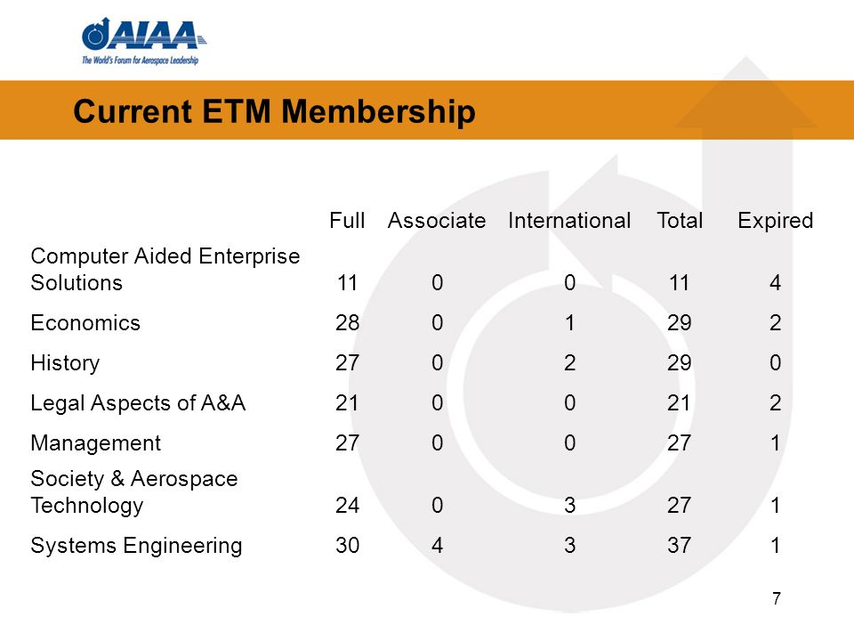 7 Current ETM Membership FullAssociateInternationalTotalExpired Computer Aided Enterprise Solutions1100 4 Economics2801292 History2702290 Legal Aspects of A&A2100 2 Management2700 1 Society & Aerospace Technology2403271 Systems Engineering3043371
