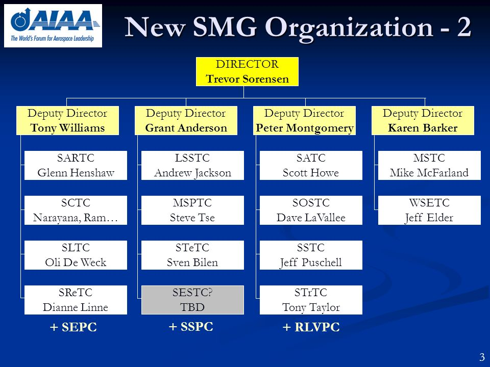 New SMG Organization - 2 DIRECTOR Trevor Sorensen Deputy Director Tony Williams Deputy Director Grant Anderson Deputy Director Peter Montgomery Deputy Director Karen Barker SARTC Glenn Henshaw SCTC Narayana, Ram… SLTC Oli De Weck SReTC Dianne Linne LSSTC Andrew Jackson MSPTC Steve Tse STeTC Sven Bilen SESTC.