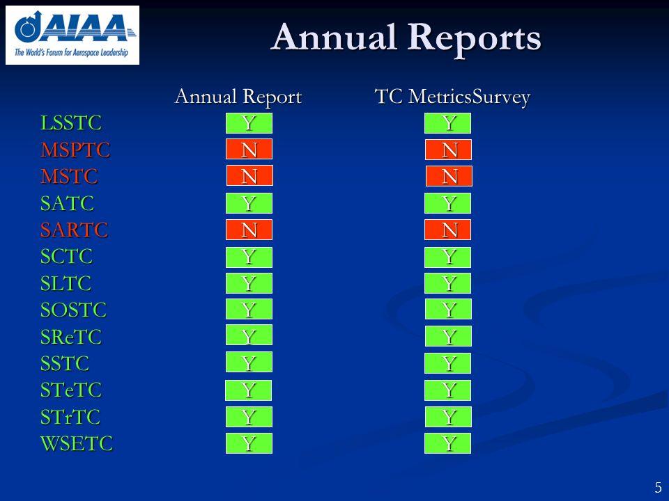 Annual Reports 5 Annual ReportTC MetricsSurvey LSSTCYY MSPTCNN MSTCNN SATCYY SARTCNN SCTCYY SLTCYY SOSTCYY SReTCYY SSTCYY STeTCYY STrTCYY WSETCYY