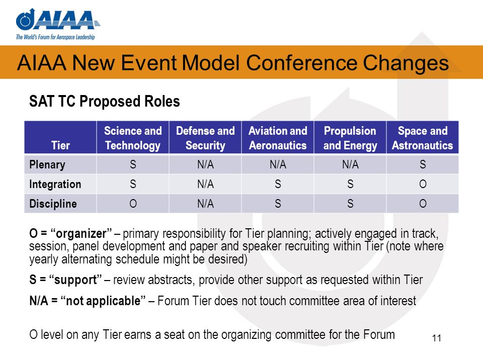 AIAA New Event Model Conference Changes O = organizer – primary responsibility for Tier planning; actively engaged in track, session, panel developmen