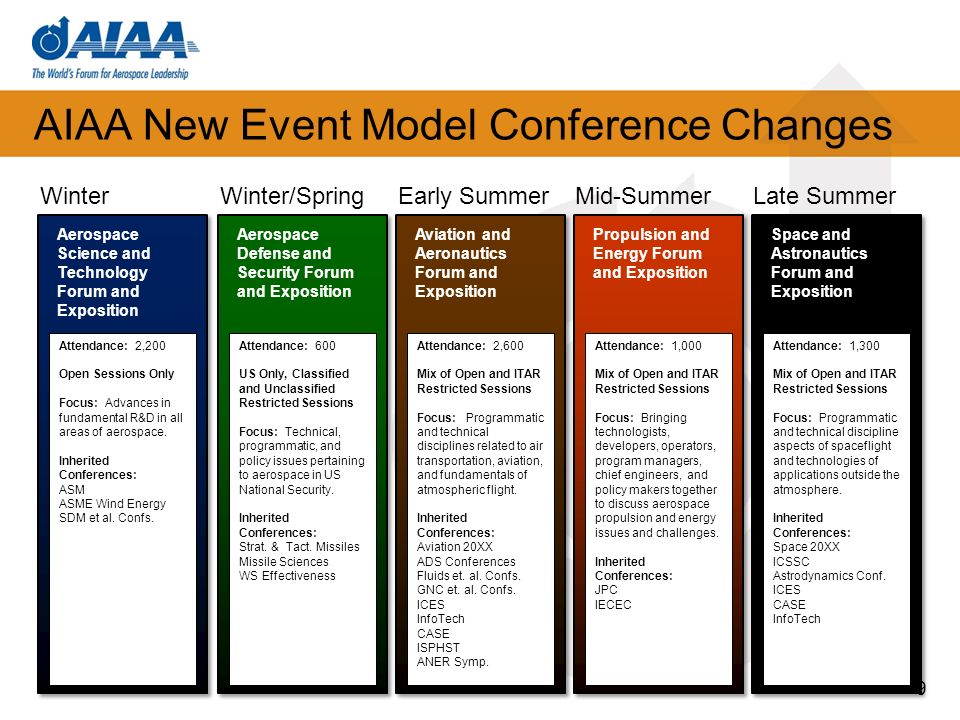AIAA New Event Model Conference Changes Three-Tiered Program Structure Plenary – provides the aerospace professional insight into the opportunities and challenges that face the aerospace industry Integration – provides the aerospace professional the ability to engage in cross-cutting topics and solutions to system level challenges Discipline – provides the aerospace professional the opportunity to engage in technical exchange on focused topics of interest 10