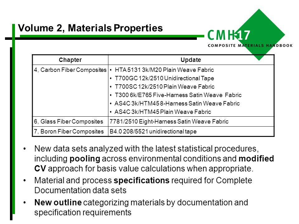Volume 2, Materials Properties ChapterUpdate 4, Carbon Fiber Composites HTA 5131 3k/M20 Plain Weave Fabric T700GC 12k/2510 Unidirectional Tape T700SC