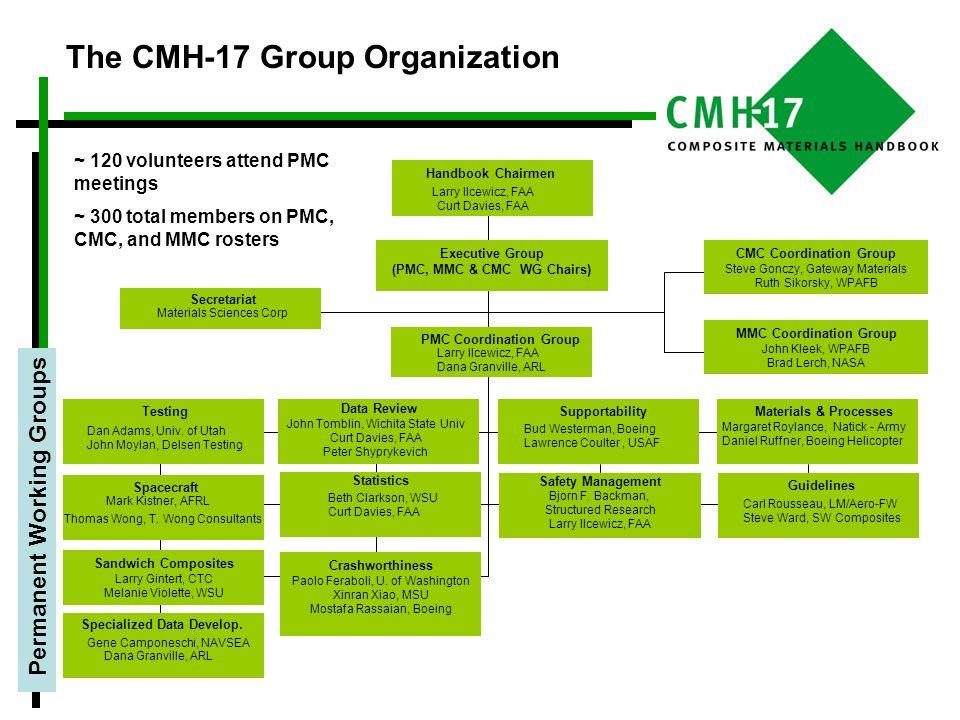 The CMH-17 Group Organization Secretariat Materials Sciences Corp Specialized Data Develop. Gene Camponeschi, NAVSEA Dana Granville, ARL Data Review J