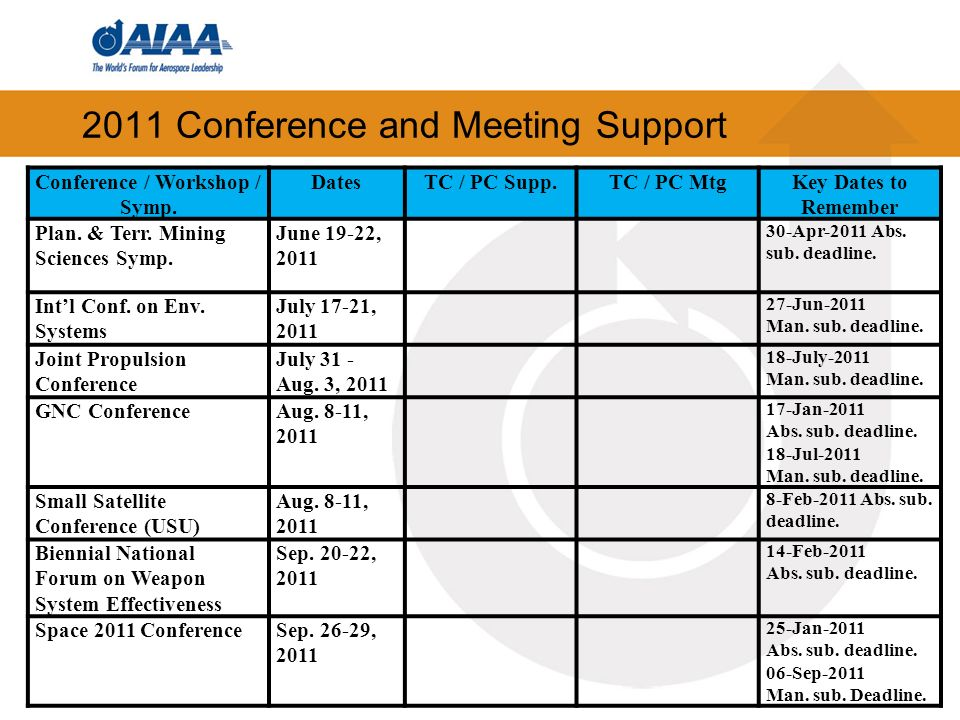 2011 Conference and Meeting Support Conference / Workshop / Symp. DatesTC / PC Supp.TC / PC MtgKey Dates to Remember Plan. & Terr. Mining Sciences Sym