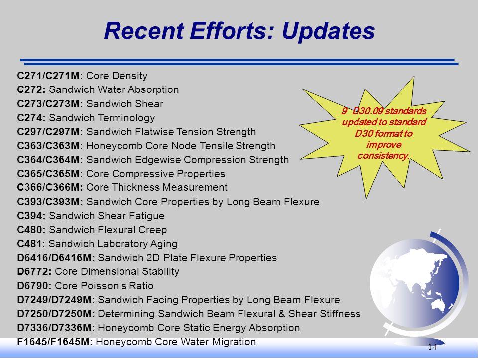 14 Recent Efforts: Updates C271/C271M: Core Density C272: Sandwich Water Absorption C273/C273M: Sandwich Shear C274: Sandwich Terminology C297/C297M: