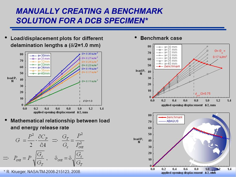 21 MANUALLY CREATING A BENCHMARK SOLUTION FOR A DCB SPECIMEN* Mathematical relationship between load and energy release rate Load/displacement plots f