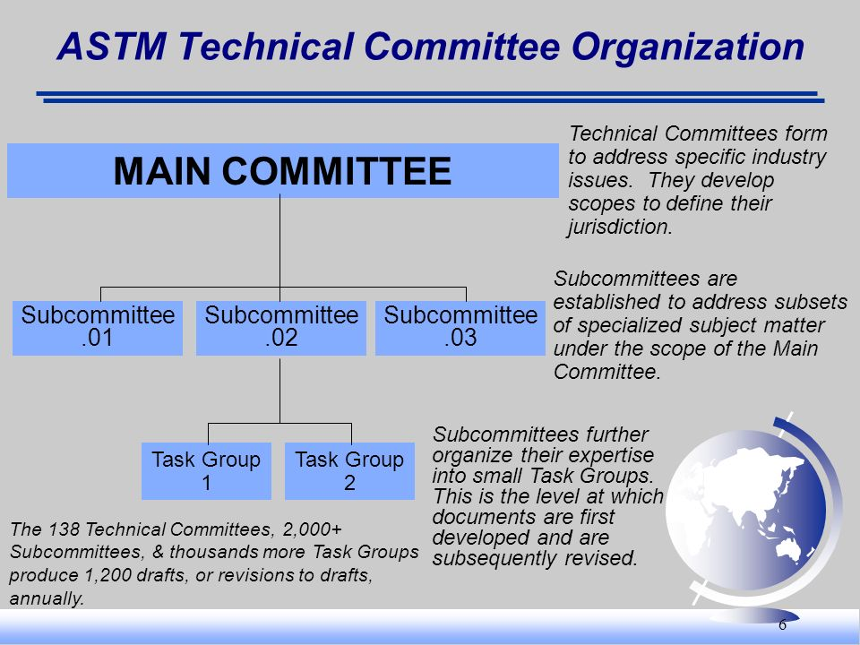 6 ASTM Technical Committee Organization MAIN COMMITTEE Subcommittee.01 Subcommittee.02 Subcommittee.03 Task Group 1 Task Group 2 Technical Committees