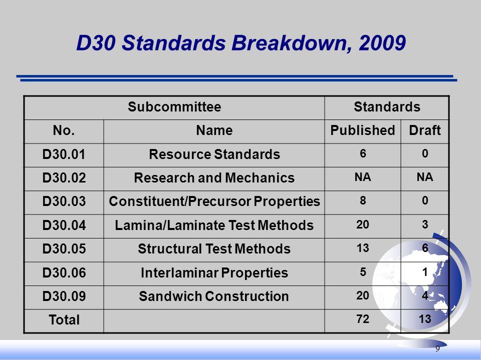 9 D30 Standards Breakdown, 2009 SubcommitteeStandards No.NamePublishedDraft D30.01Resource Standards 60 D30.02Research and Mechanics NA D30.03Constitu