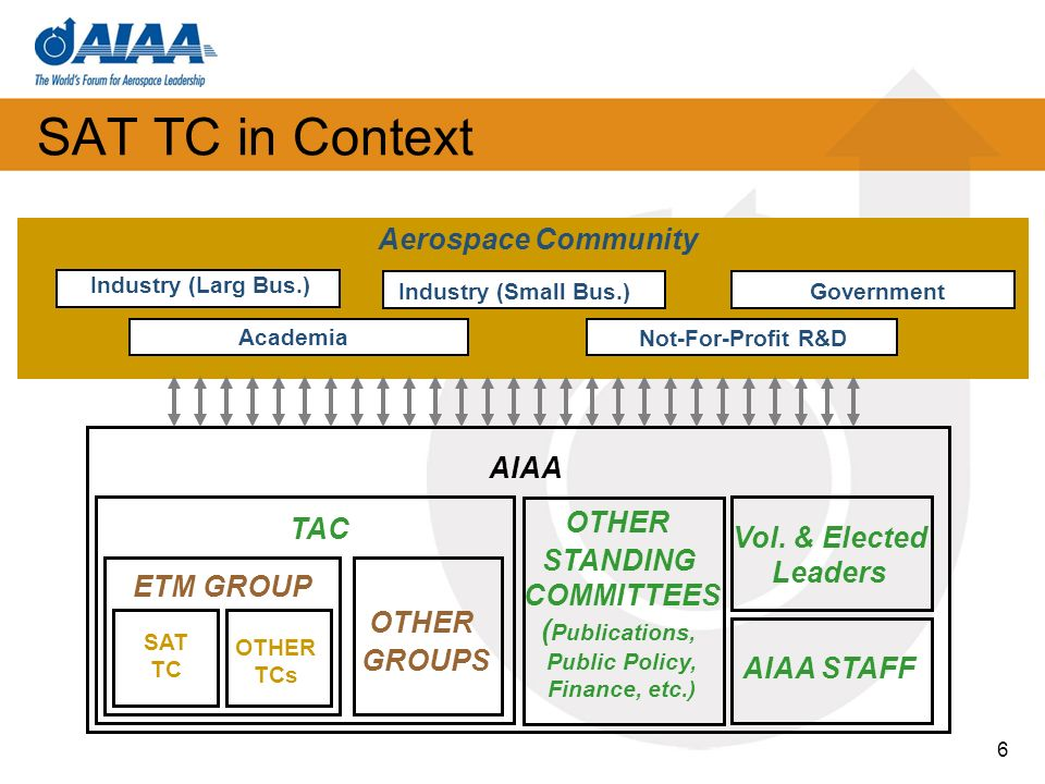 SAT TC in Context SAT TC Charter Statement The SAT TC focuses on (1) how aerospace technology and techniques help solve critical societal challenges and improve quality of life, and (2) understanding interactions between the aerospace enterprise and broader social and cultural trends 7