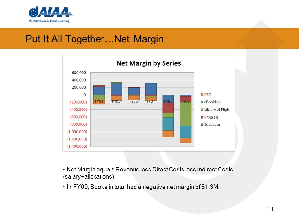 11 Put It All Together…Net Margin Net Margin equals Revenue less Direct Costs less Indirect Costs (salary+allocations).
