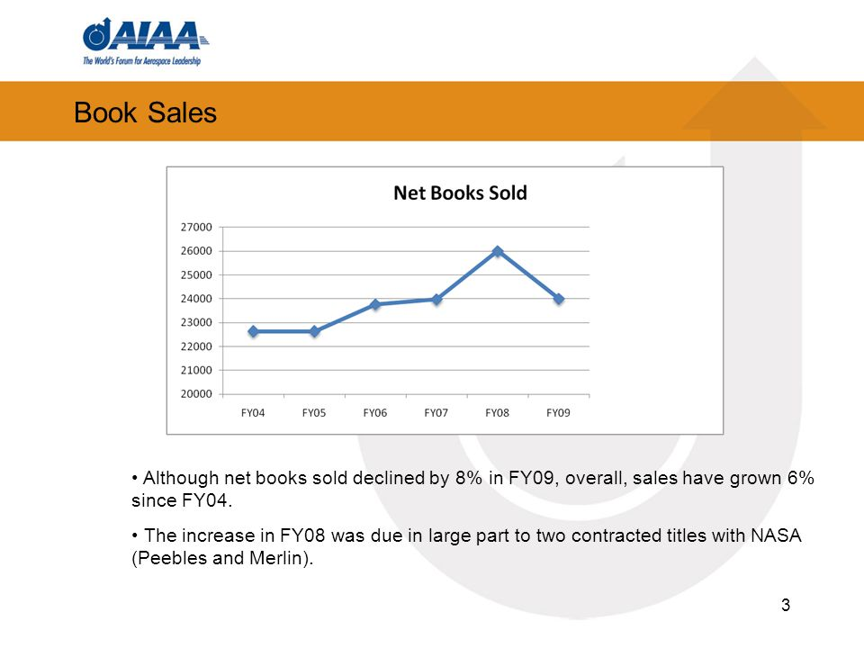 3 Book Sales Although net books sold declined by 8% in FY09, overall, sales have grown 6% since FY04.