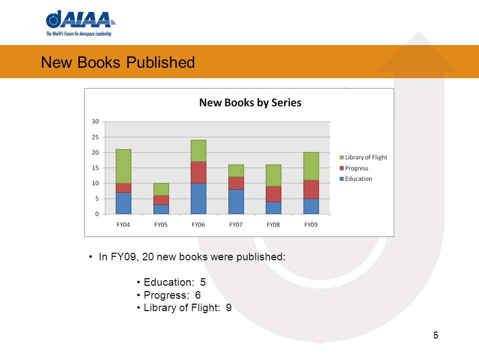 5 New Books Published In FY09, 20 new books were published: Education: 5 Progress: 6 Library of Flight: 9