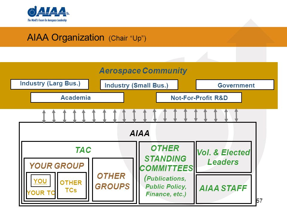57 Industry (Small Bus.) Not-For-Profit R&D Academia Industry (Larg Bus.) Government Aerospace Community AIAA TAC YOUR TC YOUR GROUP OTHER TCs YOU OTH