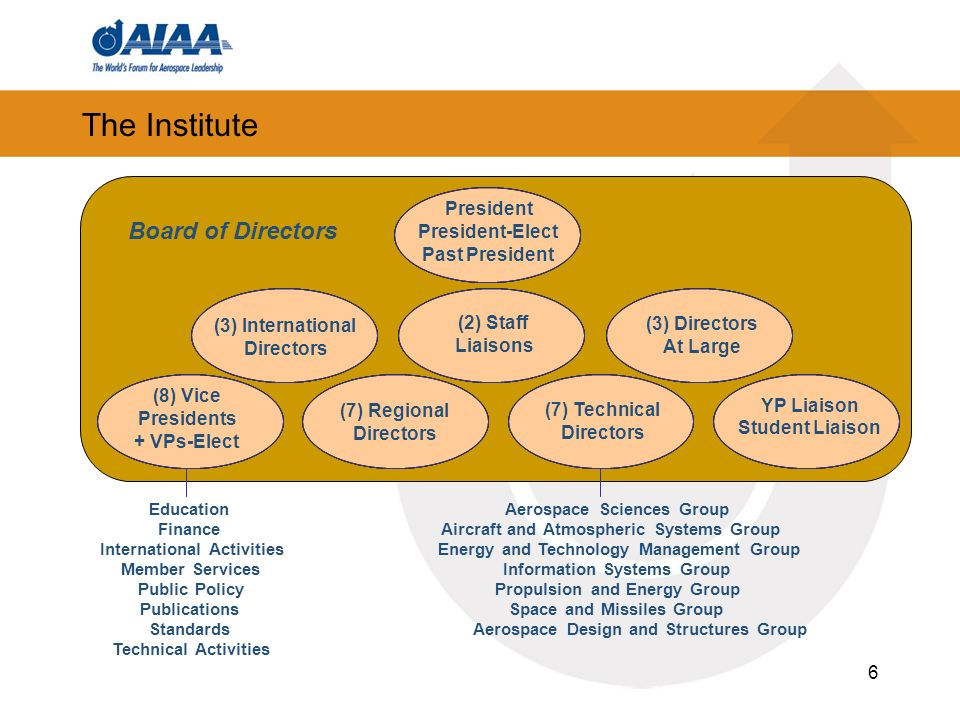 6 The Institute Board of Directors (7) Technical Directors (7) Technical Directors YP Liaison Student Liaison YP Liaison Student Liaison (3) Internati