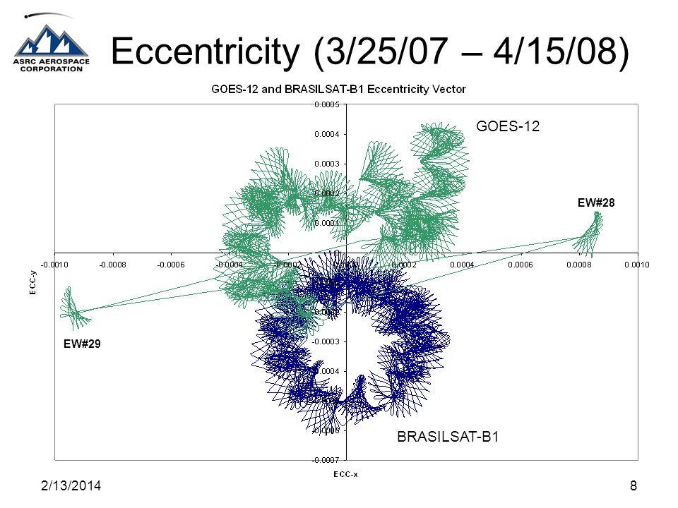 2/13/20148 Eccentricity (3/25/07 – 4/15/08) BRASILSAT-B1 GOES-12 EW#29 EW#28