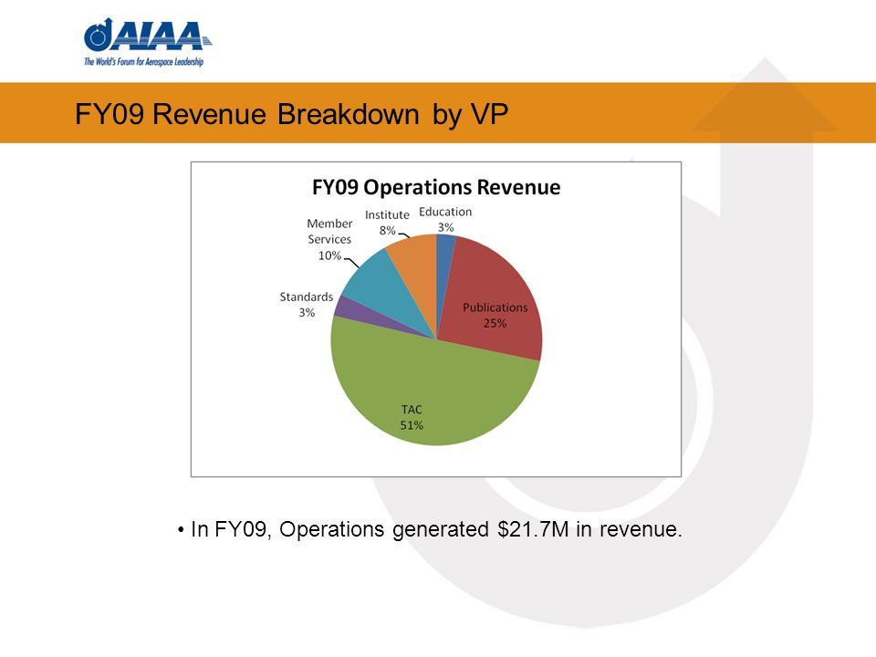 FY09 Revenue Breakdown by VP In FY09, Operations generated $21.7M in revenue.