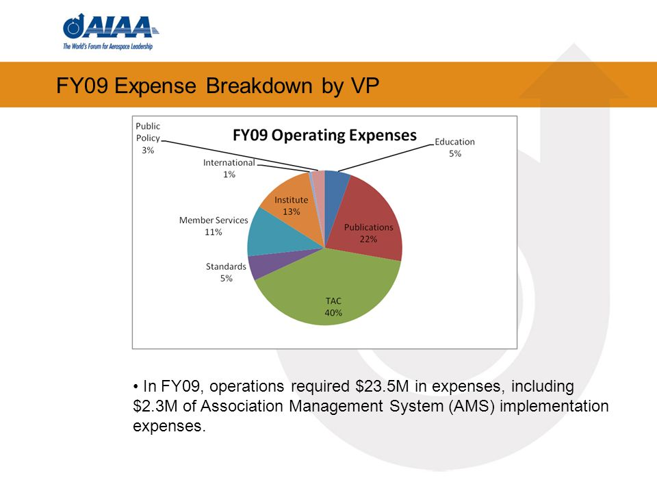 FY09 Expense Breakdown by VP In FY09, operations required $23.5M in expenses, including $2.3M of Association Management System (AMS) implementation expenses.