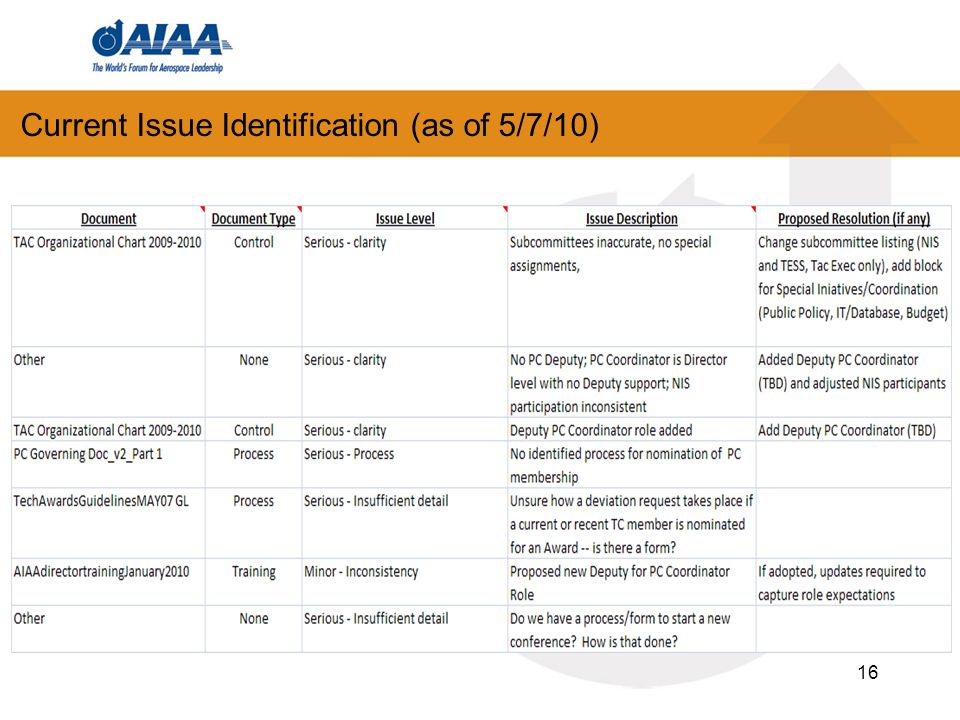 Current Issue Identification (as of 5/7/10) 16