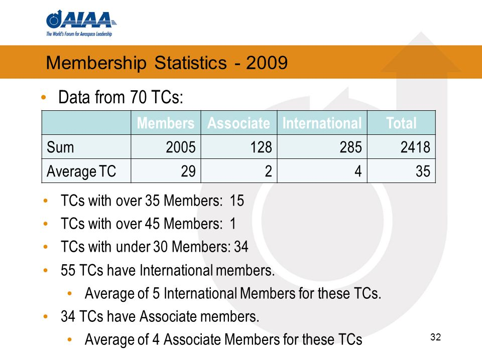 32 Membership Statistics Data from 70 TCs: MembersAssociateInternationalTotal Sum Average TC TCs with over 35 Members: 15 TCs with over 45 Members: 1 TCs with under 30 Members: TCs have International members.
