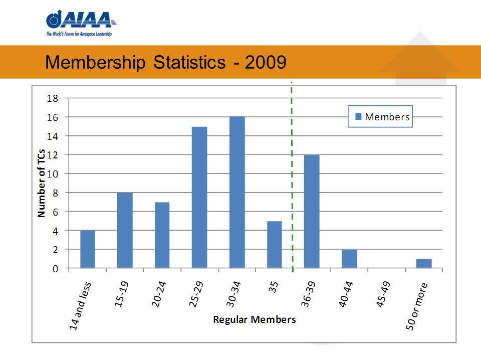 34 Membership Statistics - 2009