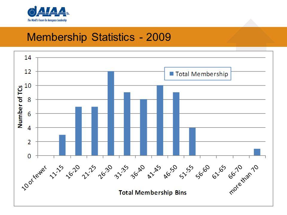 35 Membership Statistics - 2009