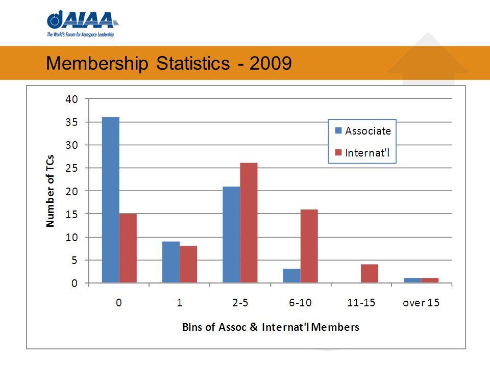 41 Membership Statistics - 2009
