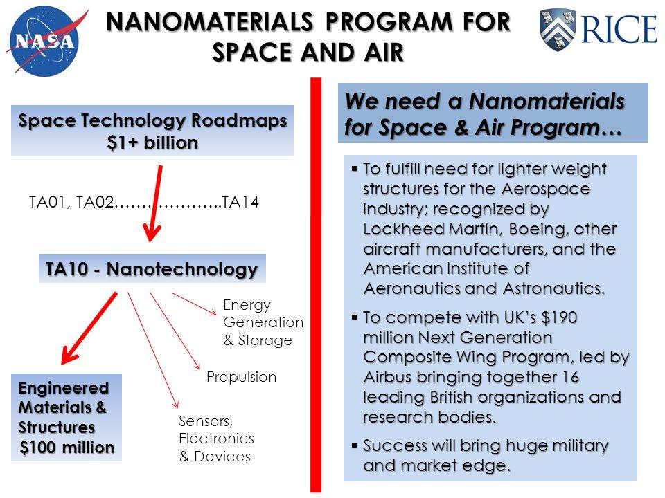 NANOMATERIALS PROGRAM FOR SPACE AND AIR Space Technology Roadmaps $1+ billion TA01, TA02………………..TA14 TA10 - Nanotechnology Engineered Materials & Stru