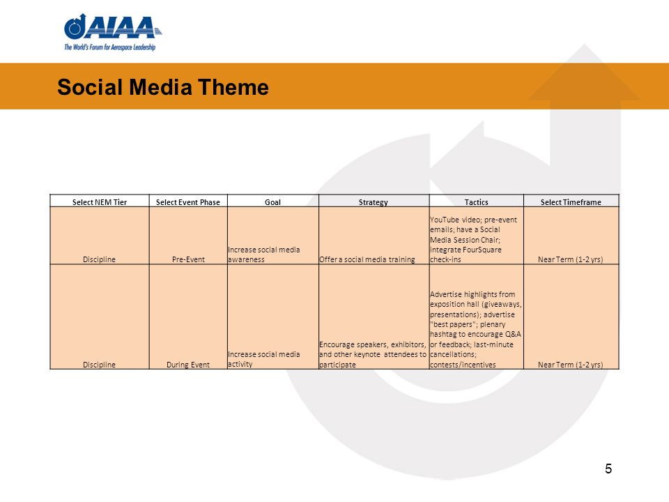 5 Social Media Theme Select NEM TierSelect Event PhaseGoalStrategyTacticsSelect Timeframe DisciplinePre-Event Increase social media awarenessOffer a social media training YouTube video; pre-event  s; have a Social Media Session Chair; integrate FourSquare check-insNear Term (1-2 yrs) DisciplineDuring Event Increase social media activity Encourage speakers, exhibitors, and other keynote attendees to participate Advertise highlights from exposition hall (giveaways, presentations); advertise best papers ; plenary hashtag to encourage Q&A or feedback; last-minute cancellations; contests/incentivesNear Term (1-2 yrs)