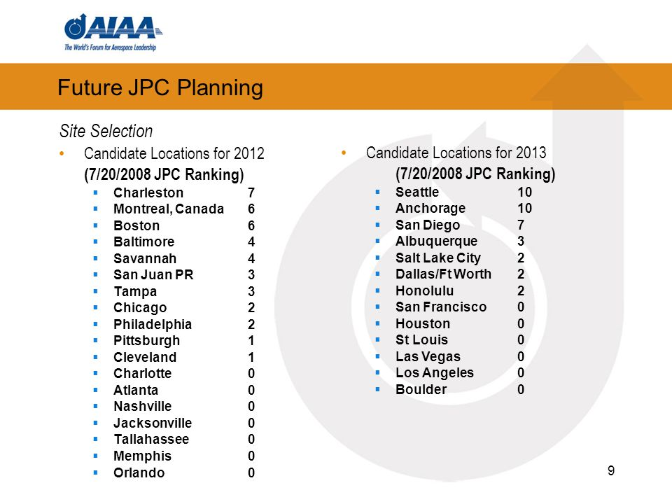 9 Future JPC Planning Site Selection Candidate Locations for 2012 (7/20/2008 JPC Ranking) Charleston7 Montreal, Canada6 Boston6 Baltimore4 Savannah4 San Juan PR3 Tampa3 Chicago2 Philadelphia2 Pittsburgh1 Cleveland1 Charlotte0 Atlanta0 Nashville0 Jacksonville0 Tallahassee0 Memphis0 Orlando0 Candidate Locations for 2013 (7/20/2008 JPC Ranking) Seattle10 Anchorage10 San Diego7 Albuquerque3 Salt Lake City2 Dallas/Ft Worth2 Honolulu2 San Francisco0 Houston0 St Louis0 Las Vegas0 Los Angeles0 Boulder0